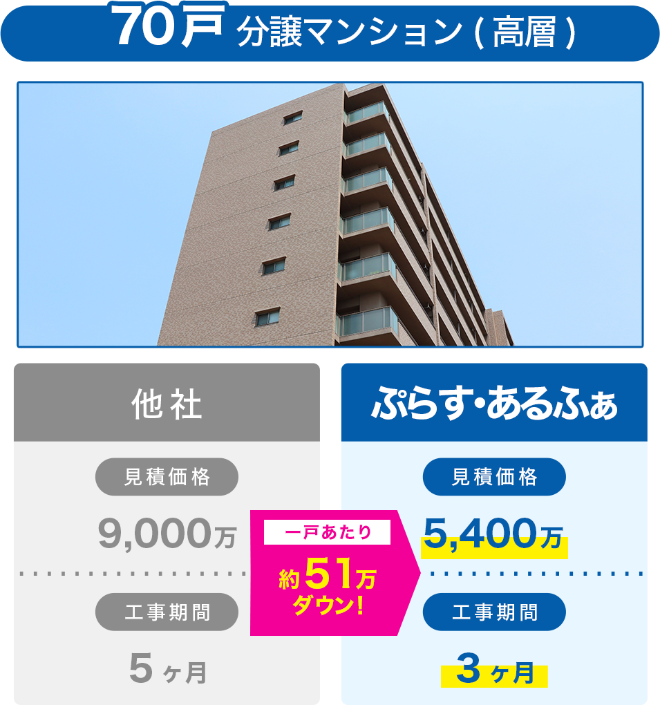 70戸分譲マンション(高層)