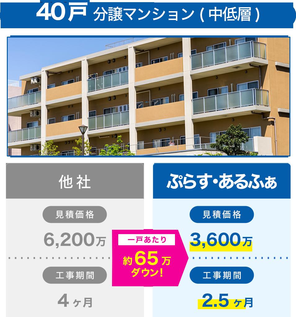40戸分譲マンション(中低層)